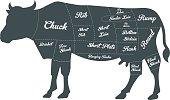 Illustration of Beef Cuts Chart