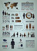 Immigration infographics with people and graphic statistics