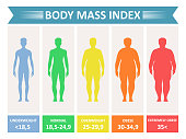 Index mass body