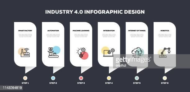 industrie 4.0 related line infographisches design - rechnerunterstützte fertigung stock-grafiken, -clipart, -cartoons und -symbole