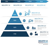 Industry 4.0 The Fourth Industrial Revolution
