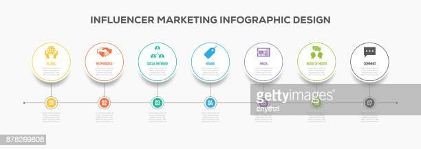 Influencer Marketing Infographics Timeline Design with Icons
