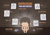 infographic about depression sign and symptom