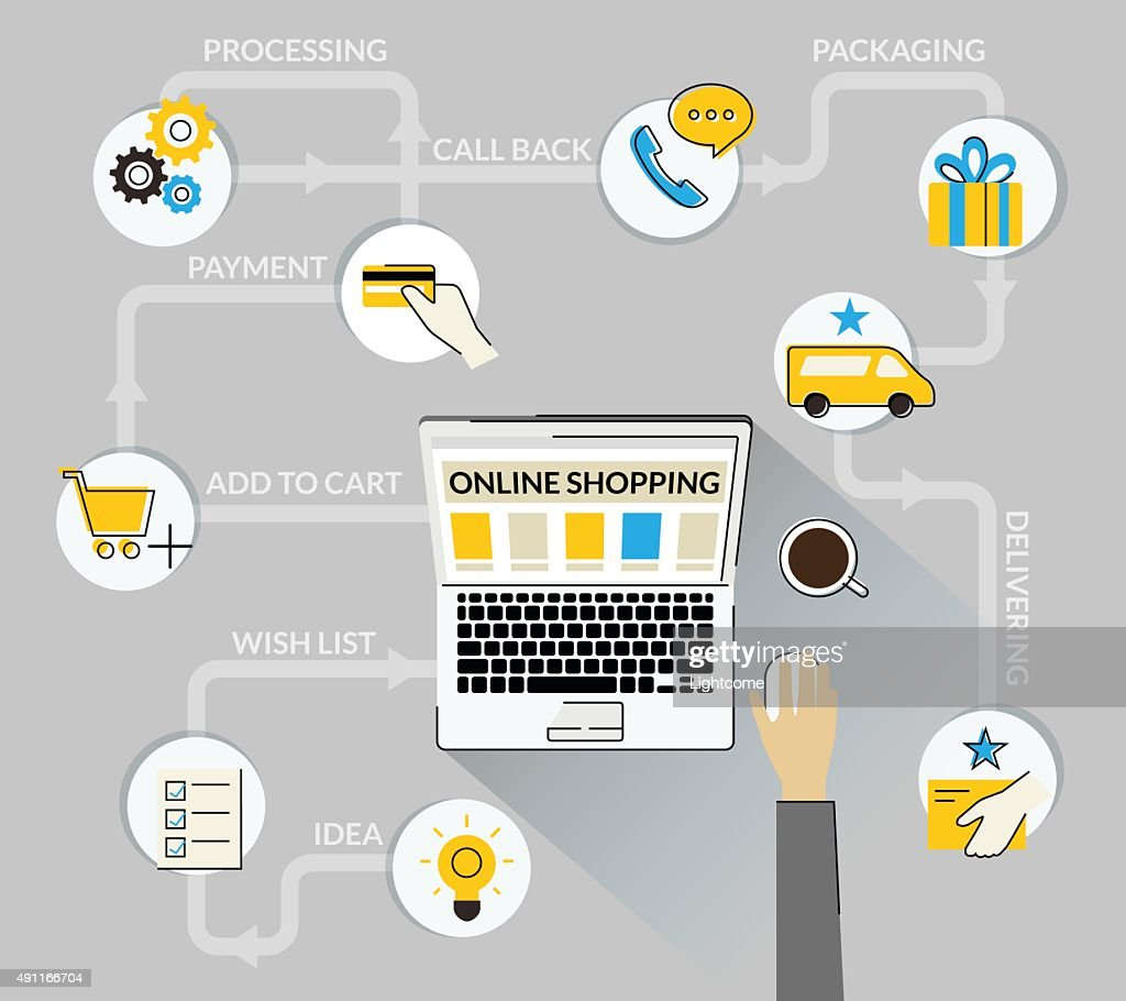 Infographic concept of purchasing product via internet, online shopping and