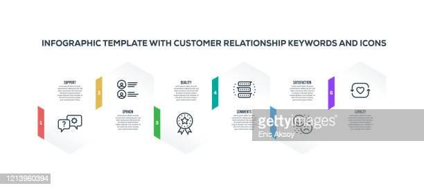 illustrazioni stock, clip art, cartoni animati e icone di tendenza di modello di progettazione infografica con parole chiave e icone delle relazioni con i clienti - fedeltà