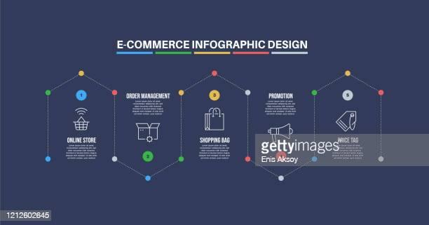 infografik-designvorlage mit e-commerce-schlüsselwörtern und symbolen - responsives webdesign stock-grafiken, -clipart, -cartoons und -symbole
