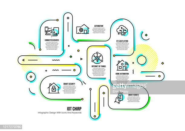 illustrazioni stock, clip art, cartoni animati e icone di tendenza di modello di progettazione infografica con parole chiave e icone di internet of things - città intelligente