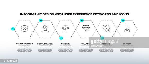 infografik-designvorlage mit user experience-schlüsselwörtern und -symbolen - zeitleiste visuelle darstellung stock-grafiken, -clipart, -cartoons und -symbole
