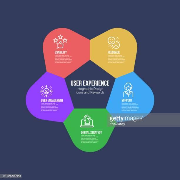 infografik-designvorlage mit user experience-schlüsselwörtern und -symbolen - fokusgruppe stock-grafiken, -clipart, -cartoons und -symbole