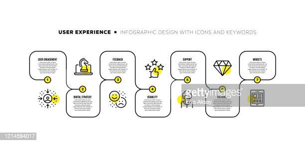 illustrazioni stock, clip art, cartoni animati e icone di tendenza di infographic design template with user experience keywords and icons - linea del tempo supporto visivo