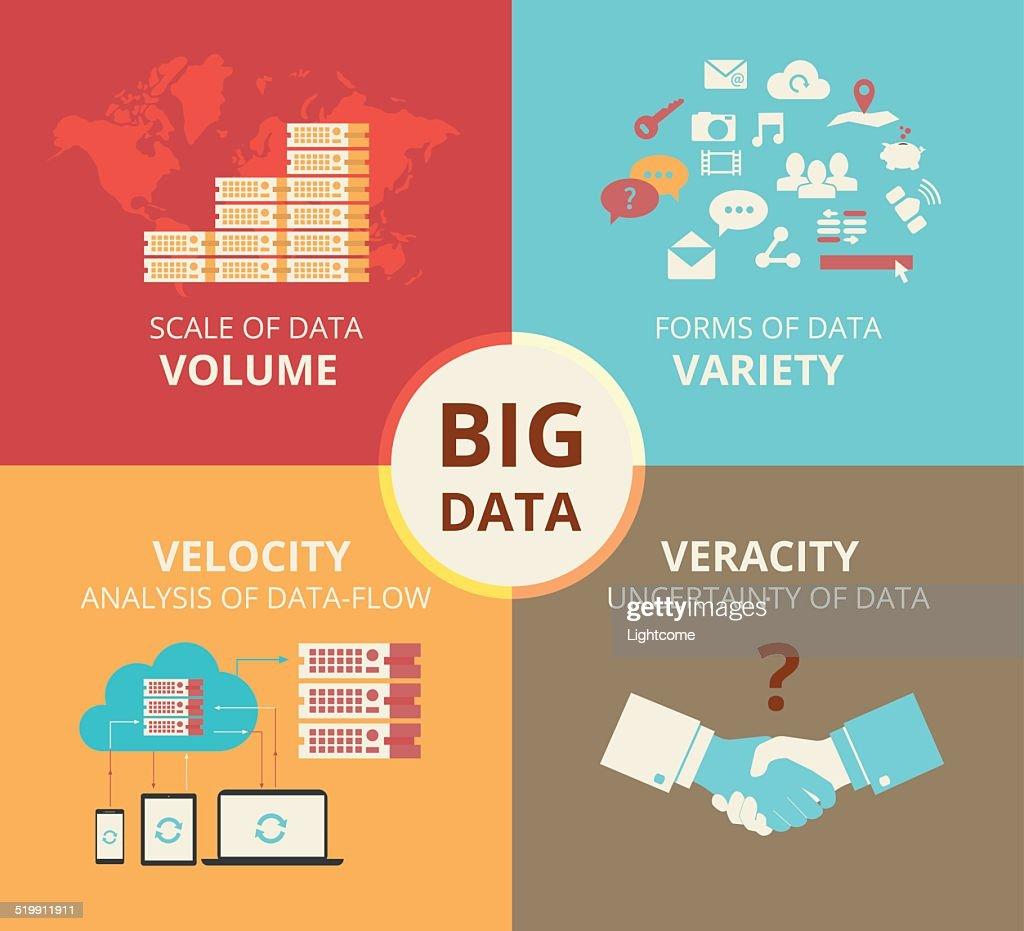 Infographic flat concept illustration of Big data - 4V visualisation