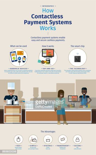 infographic – how contactless payment systems works - rfid stock illustrations, clip art, cartoons, & icons