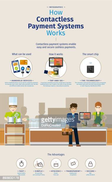 Infographic – How contactless payment systems works