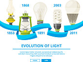 Infographic illustrations with different lamps. Evolution of light