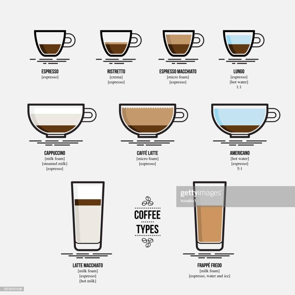 Infographic of coffee types