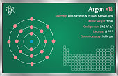 Infographic of the element of Argon