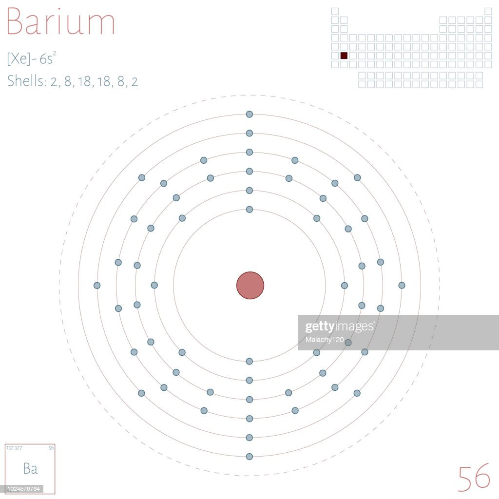 Infographic of the element of Barium