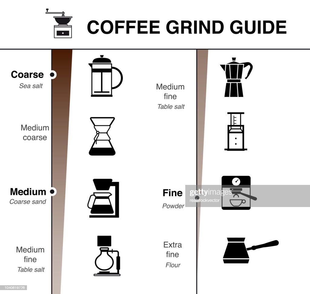 Infographics of coffee grind guide.
