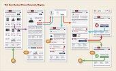 Internet Web Store Payment Checkout Navigation Map Prototype Framework