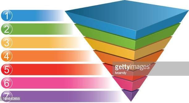 Inverted Pyramid chart