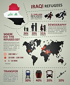 Iraqi refugees infographic template