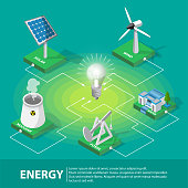 Isometric Electric power production and consumption composition with windmill solar cell nuclear fossil water panels and enormous light bulb vector illustration.