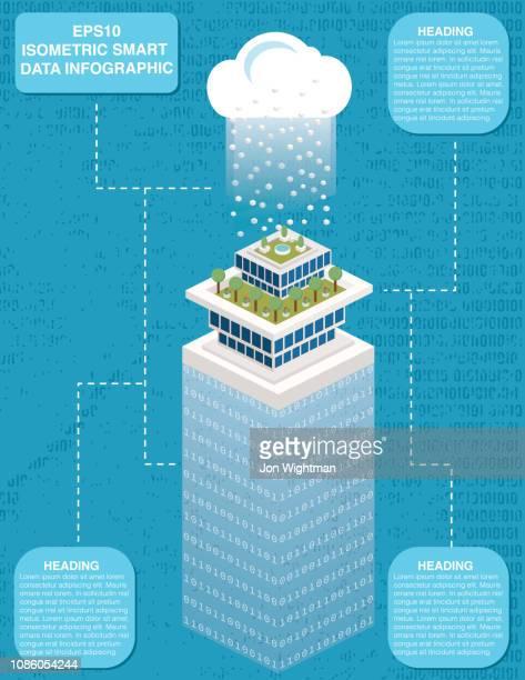 isometric smart city with data cloud technology - big data isometric stock illustrations