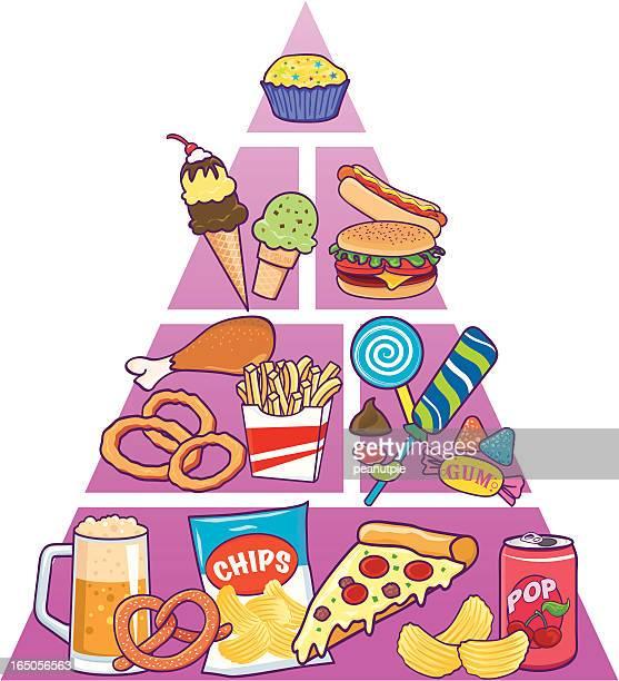 Junk Food Pyramid