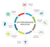 Key Performance Indicator Concept