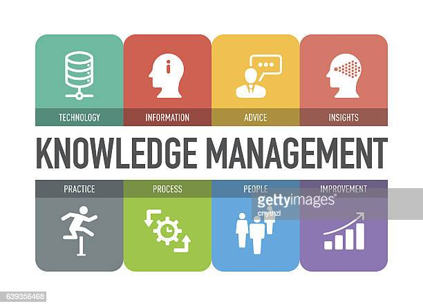 knowledge management icon set - practicing stock illustrations, clip art, cartoons, & icons