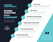 Lancing New Product   Starting new business   Startup Business   Business developing   Key point to start a new business   Product Marketing   Business plan creation Infographic