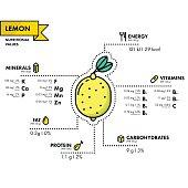 Lemon - nutritional information. Healthy diet.