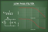 Low pass filter with the diagram on chalkboard vector