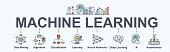 Machine learning banner web icon set, Ai, Data mining, algorithm, algorithm, neural network, deep learning and autonomous. minimal vector infographic concept.