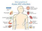 Main symptom Acute HIV infection.