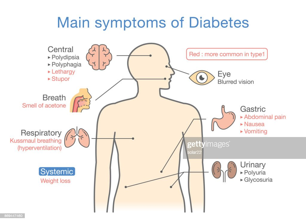 Main symptoms of Diabetes.