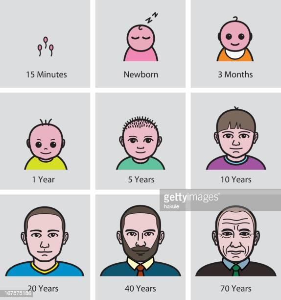 man Aging Process