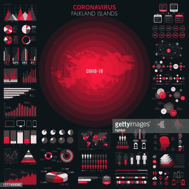 ilustraciones, imágenes clip art, dibujos animados e iconos de stock de mapa de las islas malvinas con elementos infográficos del brote de coronavirus. datos covid-19. - islas malvinas