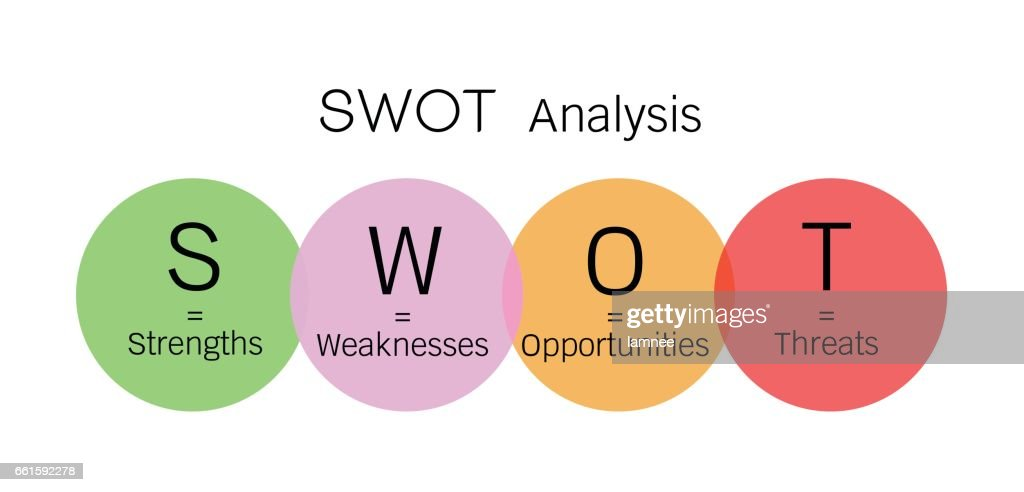 SWOT, Marketing, Business, Management, Strength, Weakness, Opportunity, Threat, Analysis, Matrix,  Factor, Product, Helpful, Harmful, Internal, External, Target, Element, Project, Plan, Venture,  Strategy, Diagram, Model, Chart, Graph, Infographic
