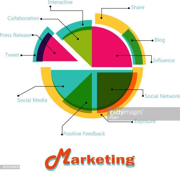 Marketing gráfico circular