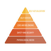 Maslows hierarchy of needs represented as a pyramid with the most basic needs at the bottom. Simple flat vector infographics