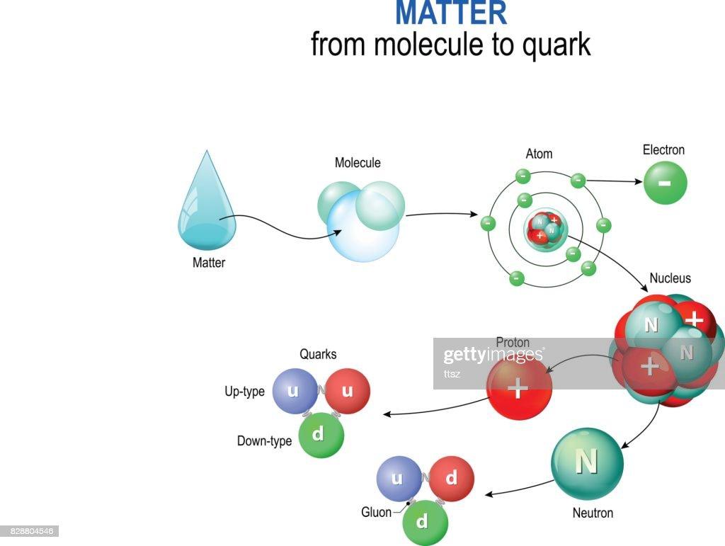matter from molecule to quark.