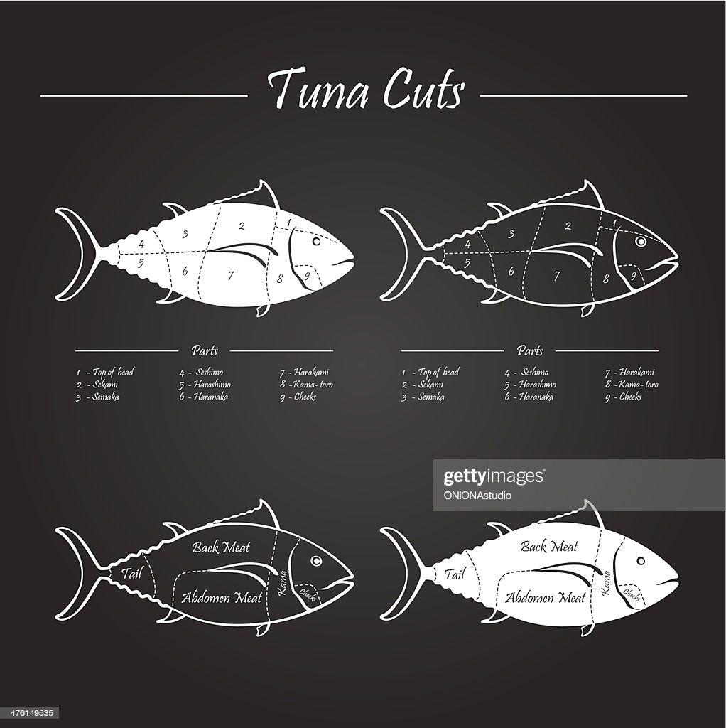 TUNA meat cuts scheme