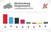 Mecklenburg-Vorpommern Election of German Landtag 2016