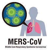 MERS-CoV(Middle East respiratory syndrome coronavirus) image illustration