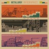 Metallurgy infographic