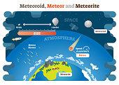 Meteoroid, Meteor and Meteorite vector illustration science diagram infographic.