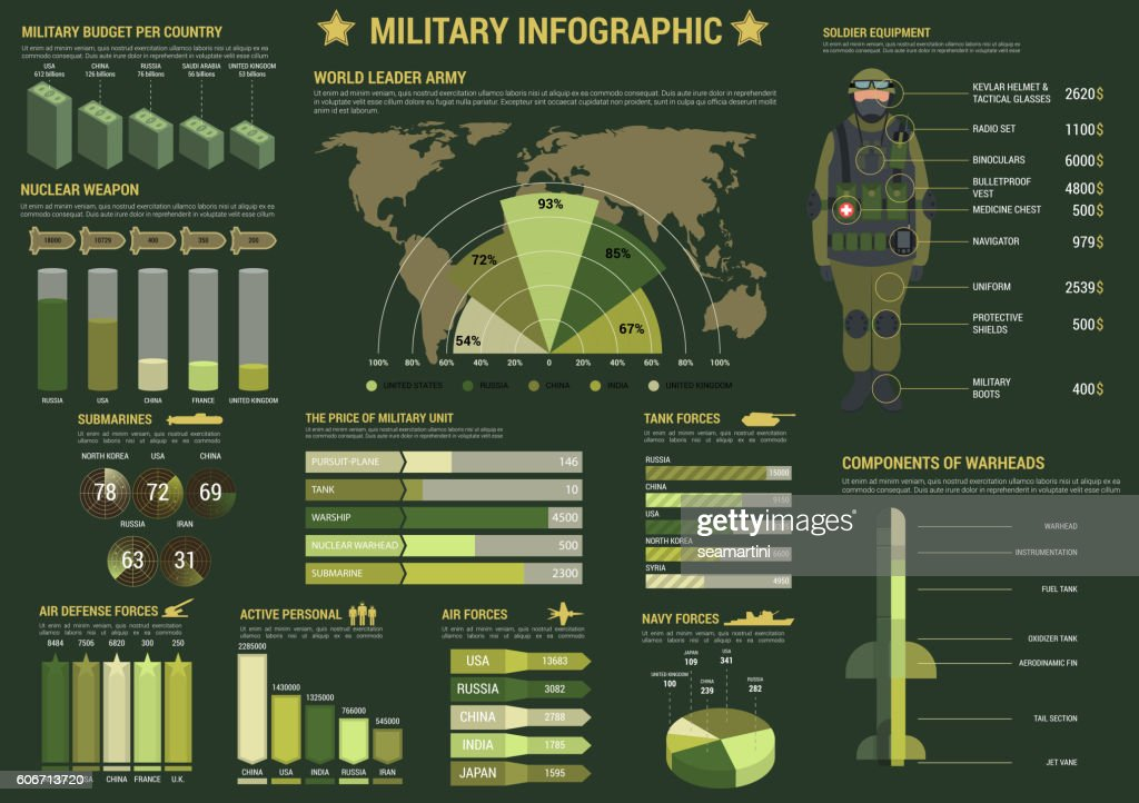 Military and army forces infographics
