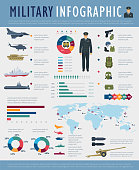 Military infographic design of army force defense