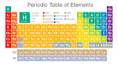 Modern Styled Periodic Table of Elements